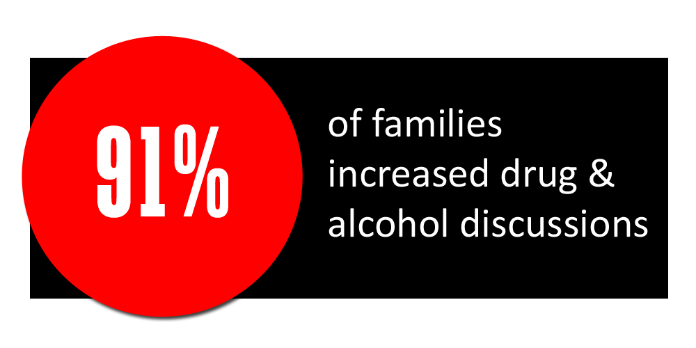 91% of families increased discussion